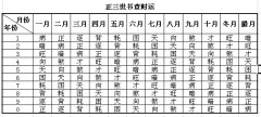 <a href='http://www.yidao5.com/article/201109/11/541.shtml'>正三世书查财运</a>