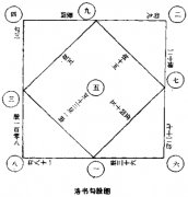 <a href='http://www.yidao5.com/article/201404/22/10671.shtml'>洛书勾股图</a>